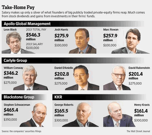 These are just a small sample of the parasites and their obscene incomes.