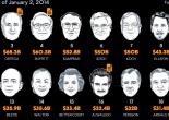 Top Billionaires