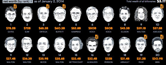 Top Billionaires